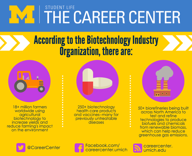 Information from Biotechnology Industry Organization (BIO)