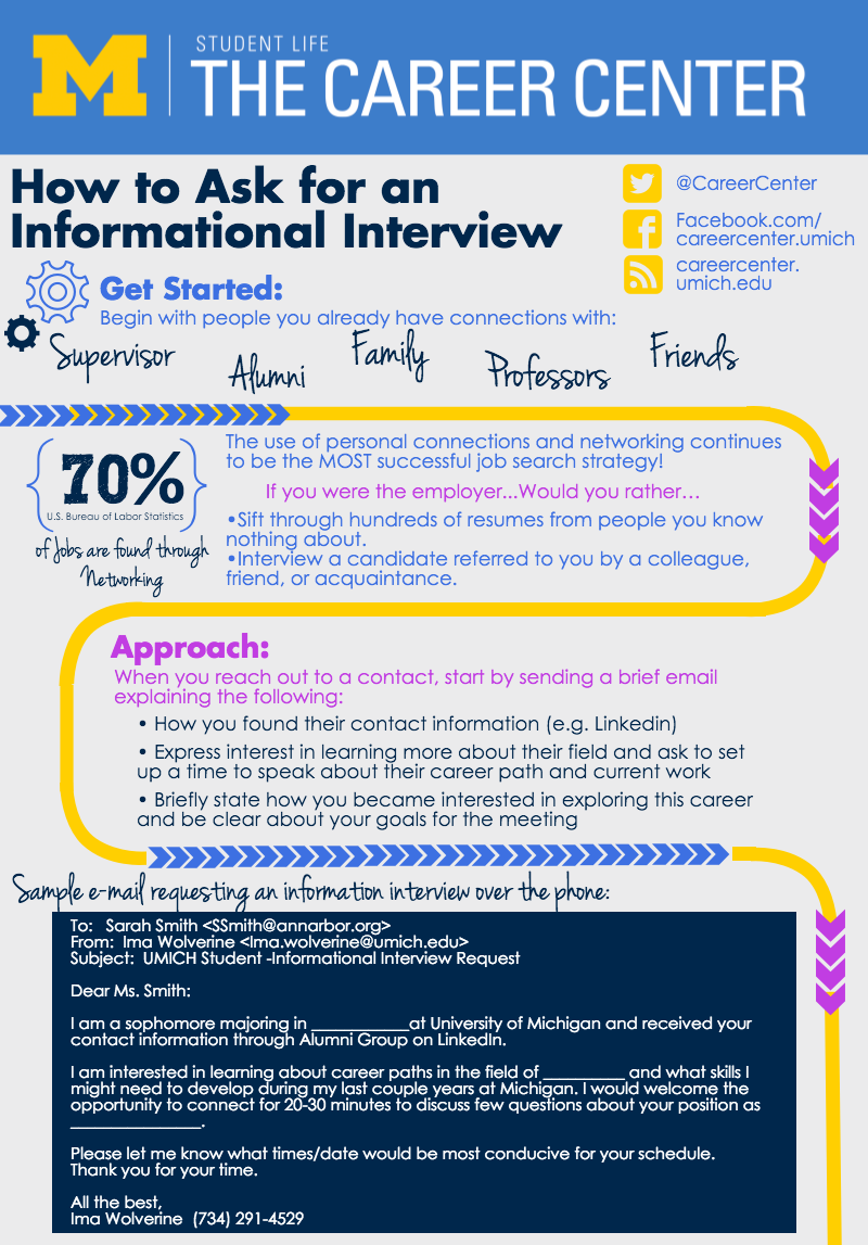 essay informational interview