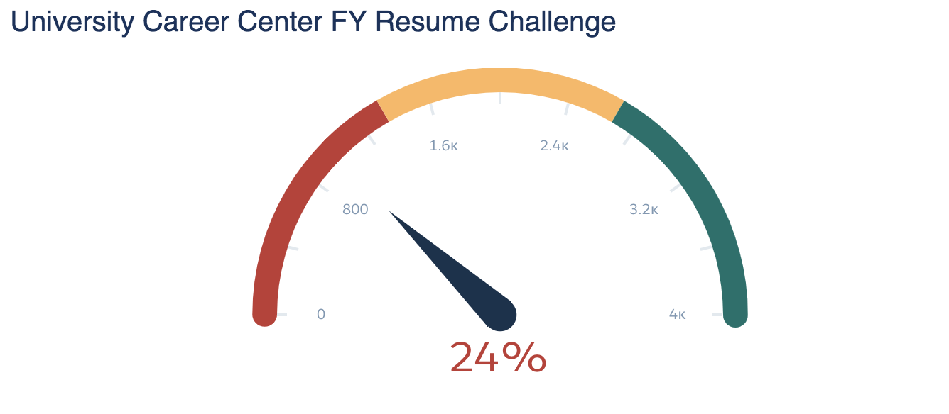 meter showing percentage of students who have participated in the resume challenge