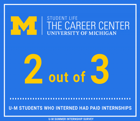 Graphic showing that 2 out of 3 students had a paid internship